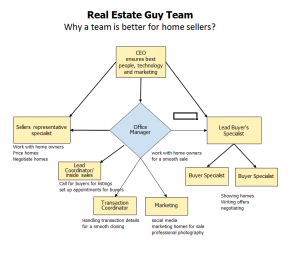 Real Estate Team Structure - Google Search | Real Estate Teams