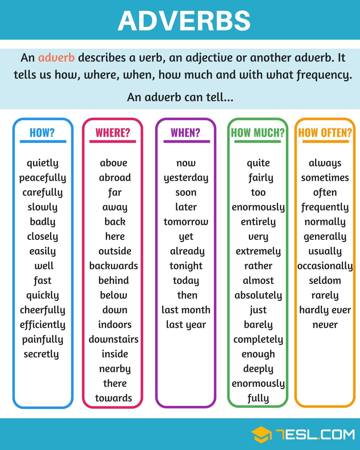 Adverbs What Is An Adverb? Useful Rules & Examples  English Grammar  Learn English, English