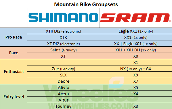 Billedresultat For Shimano Mtb Hierarchy Bike Technology