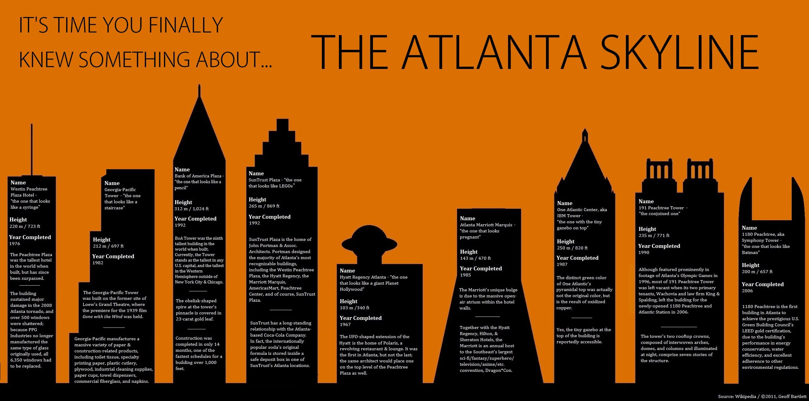 The City Too Busy To Stop And Read A Plaque For Once Atlanta Skyline Skyline Atlanta