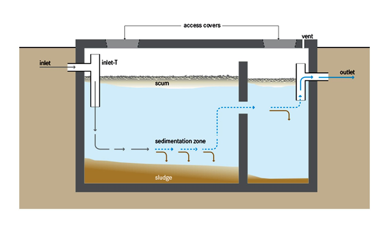 Image Result For Septic Tank Designs Plumbing Septic