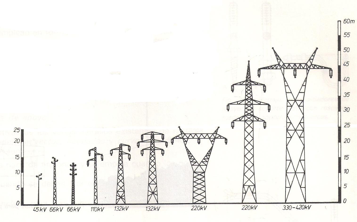 Electricidad/Electricitat: Postes de alta y baja tensión (1 ...