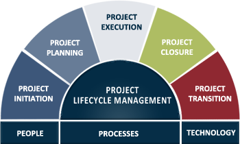 Project Lifecycle Management- (With images) | Image search, Image