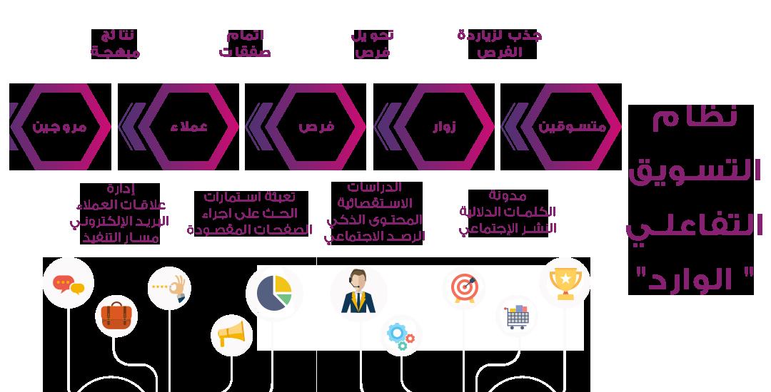 ما هو نظام التسويق التفاعلي الوارد هو نظام يتيج لك التعامل مع كافة بيانات الخاصة بكم على مختلف المنصات الاجتماعية في مكان واحد و هو بالفعل كل ما تحتاجه لإطلاق