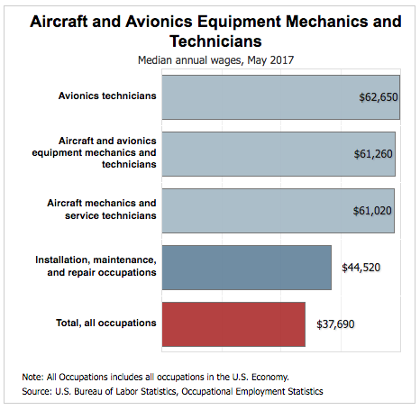 How Much Does An Aircraft Mechanic Make Per Hour ...