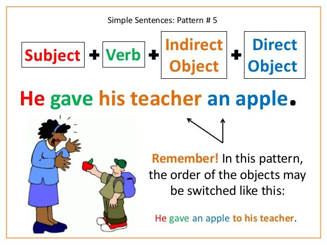 Preposition In Learn In Marathi All Complate: SVO And Sentence Structuring