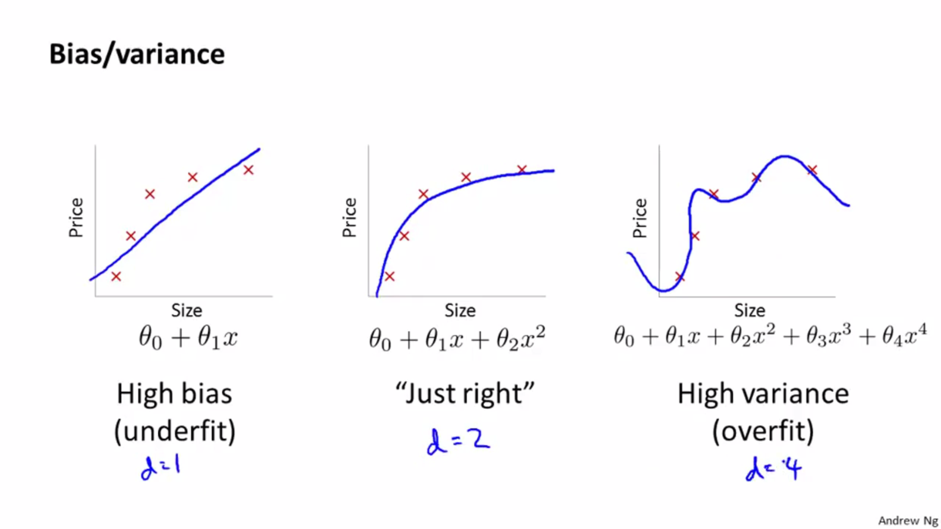 bias and variance, overfit and underfit   Data science in