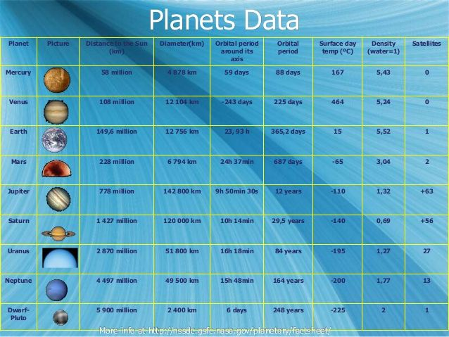 Chart showing the distances from the sun, diameters ...