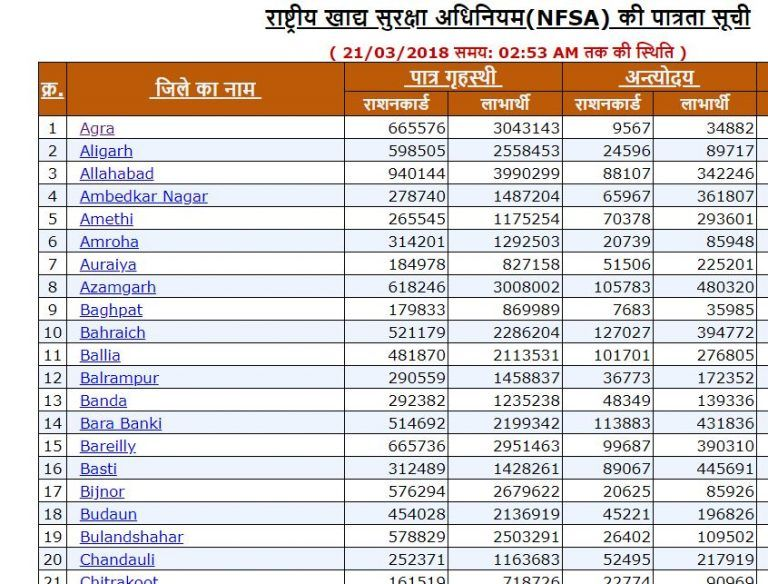 Nfsa Up Ration Card List 2018 Ration Card Name Wise Cards
