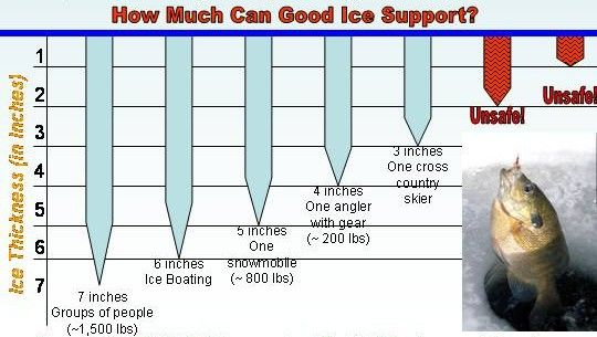 Ice thickness chart good to know also awesome pinterest fish rh