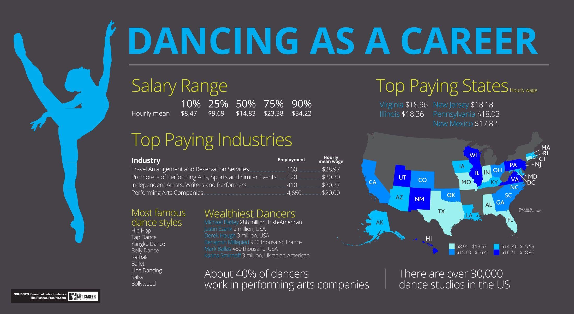 Dancer top paying industries states salaries