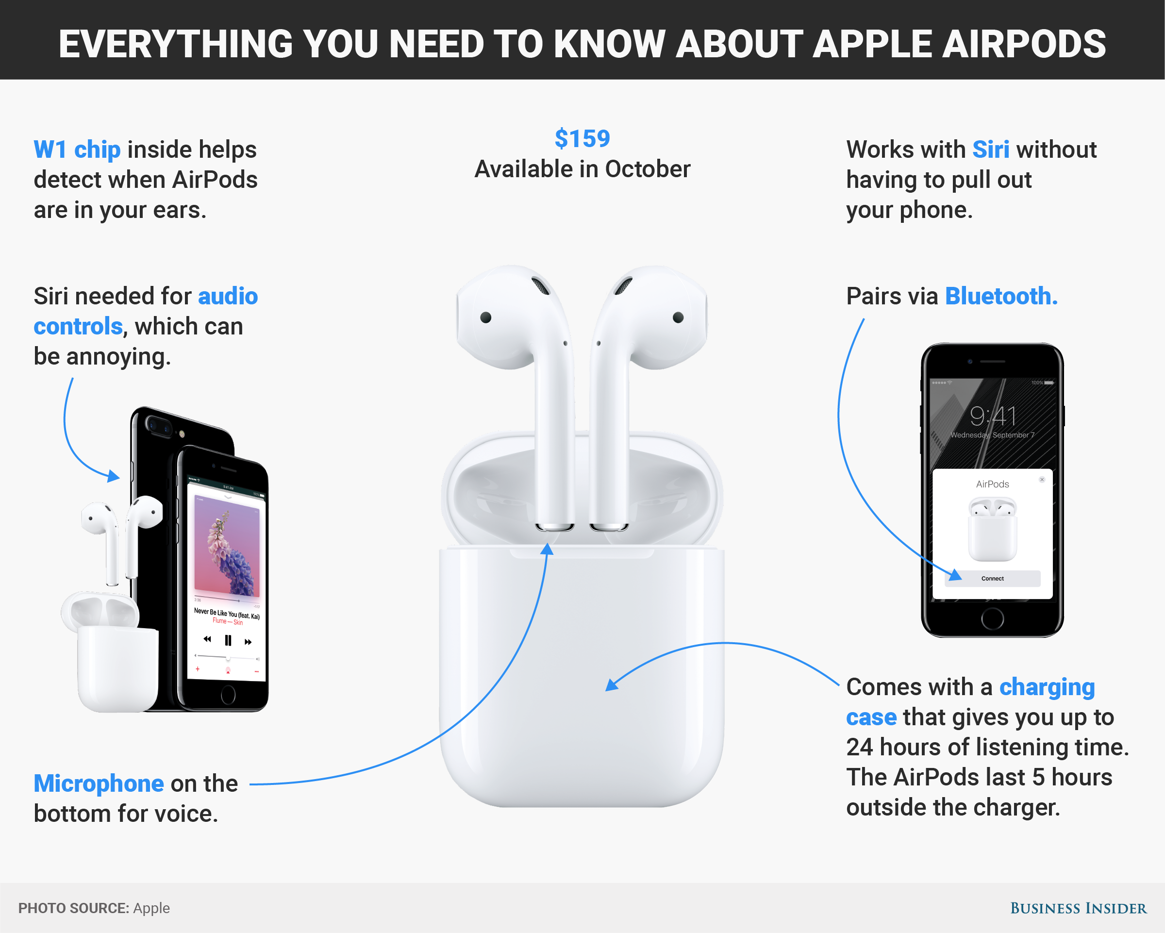 d8e26b35830 Everything you need to know about Apple AirPods Air Pods, Apple New, Travel  Items