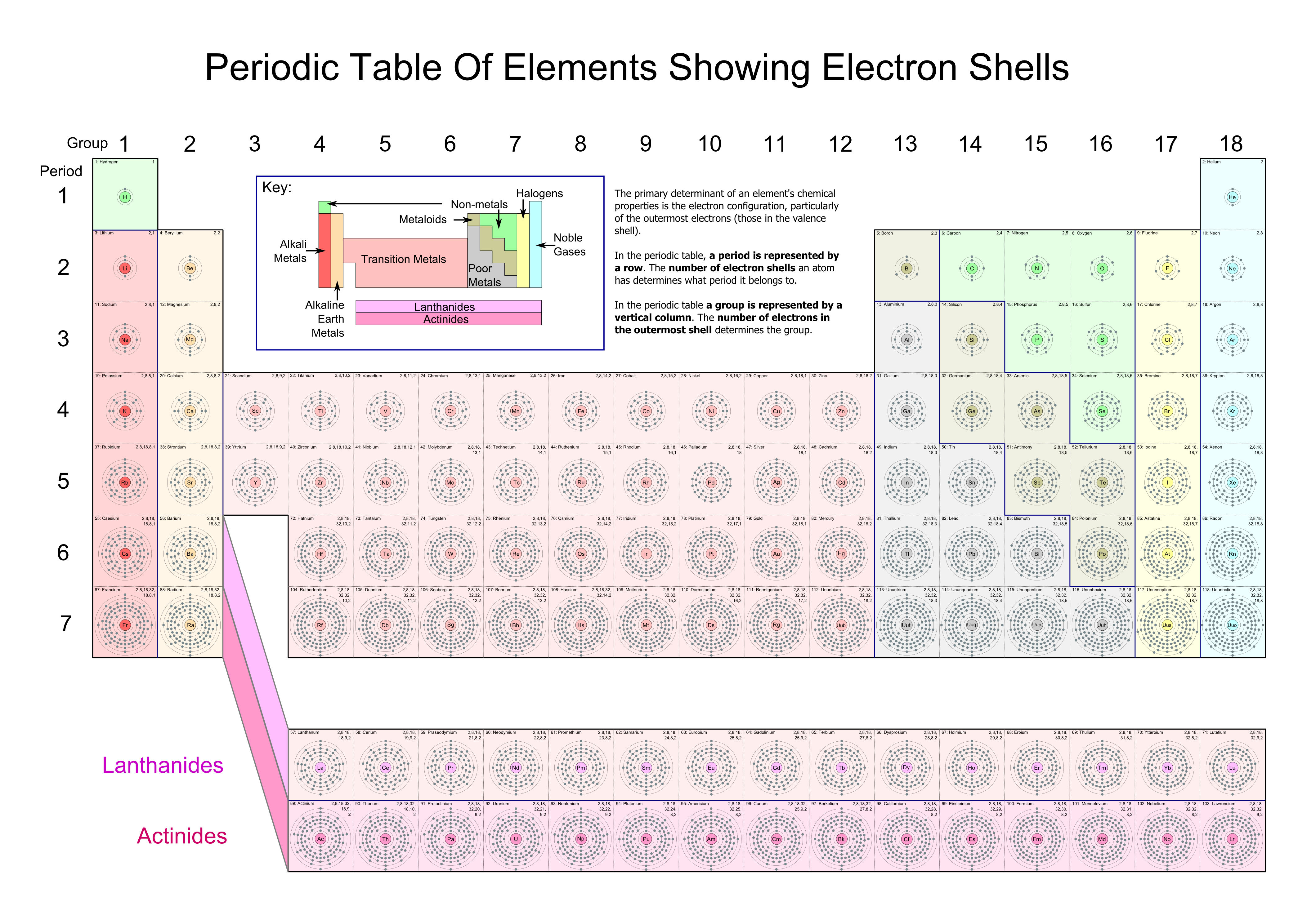Even The Periodic Table Of Elements And The Basis