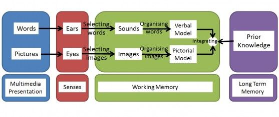 information processing theory in the classroom