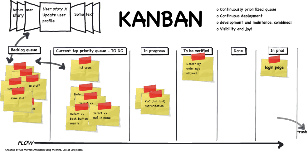 KANBAN and SCRUM, combined! | The o'jays, Software development and ...
