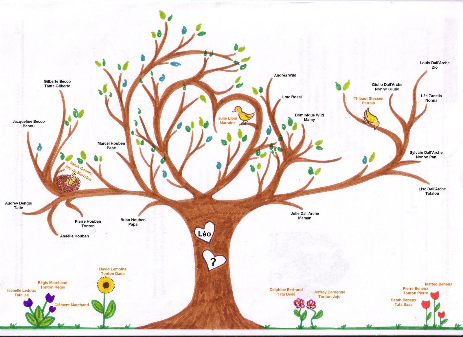 Zaid style arbre g n alogique o k u x arbres de famille arbre g n alogique arbre de - Arbre genealogique dessin ...