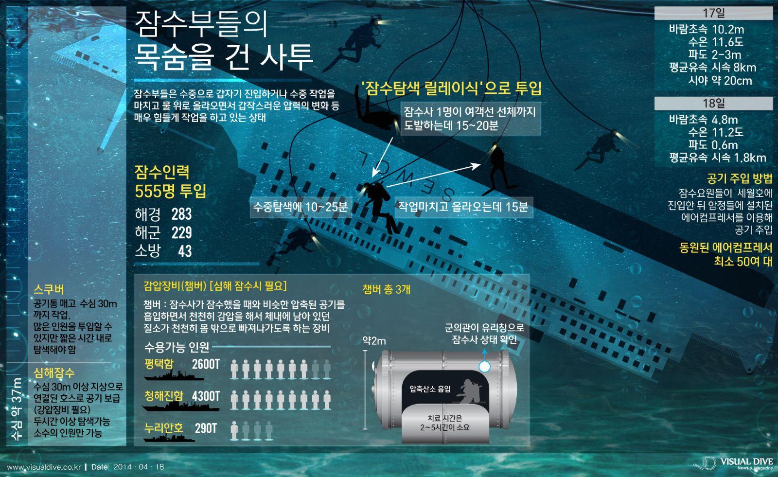 '세월호 침몰' 참사 3일째… 잠수부들의 목숨을 건 사투 [인포그래픽] #ship #Infographic ⓒ 비주얼다이브 무단 복사·전재·재배포