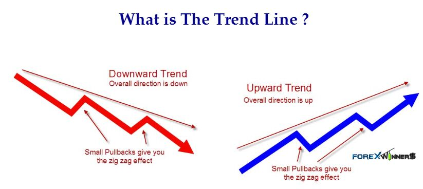 Upward Trend Up Trend Forex Trend Long What Is The Trend