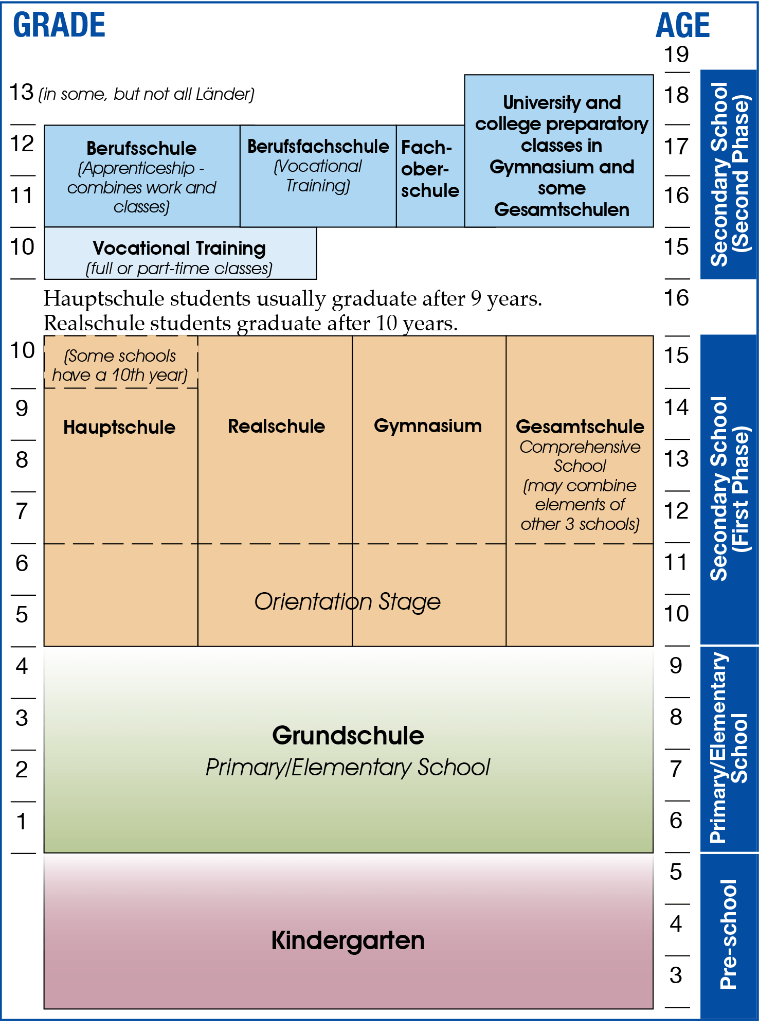 How To Germany German School System (With images) High