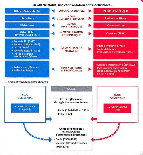 Cours 1ere Histoire Guerre Froide Conflit Ideologique Conflit De Puissances 3 Museclio Guerre Froide Brevet Histoire Guerre
