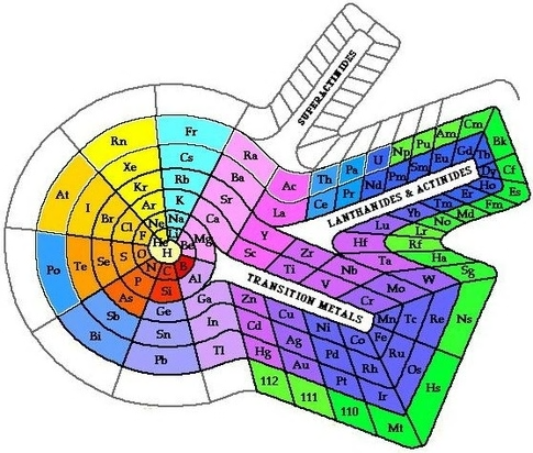 Pin By Subject Matter On Periodic Tables Matter Science Periodic Table Science
