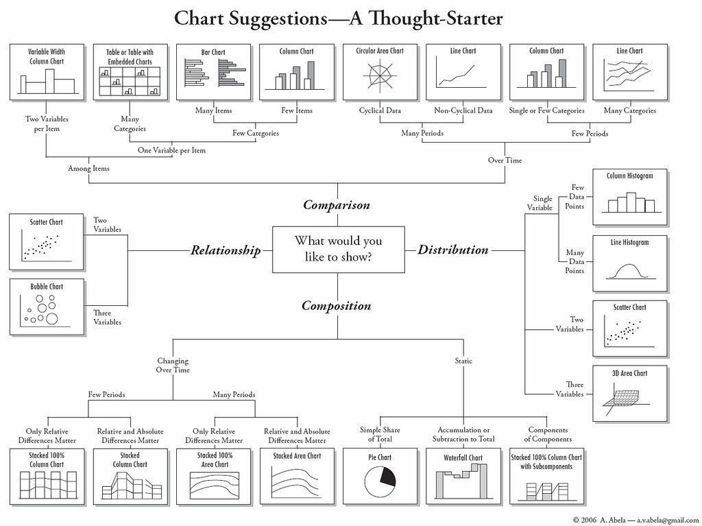 Choose The Right Chart To Illustrate Your Point  Chart