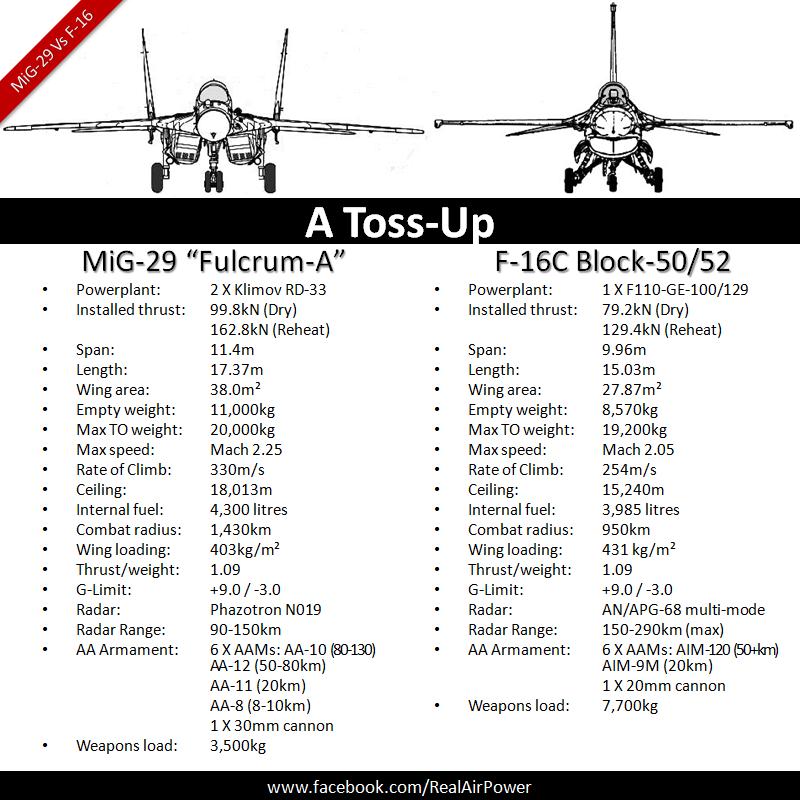 Combat Comparison: Mikoyan MiG-29 Vs General Dynamics F-16