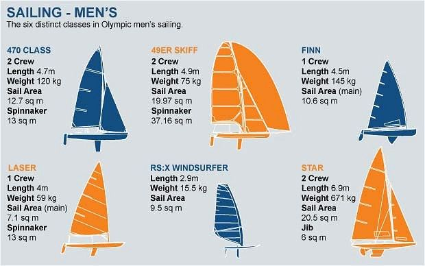 Get beyond your guide | sailing world.