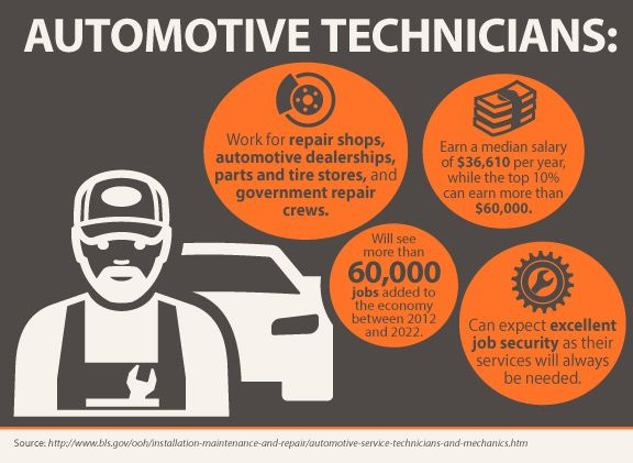 Now Is Your Time To Shine In Automotive Technology At Pennco Tech You Can Prepare For A Successful Career Education Lessons Automotive Technician Technology