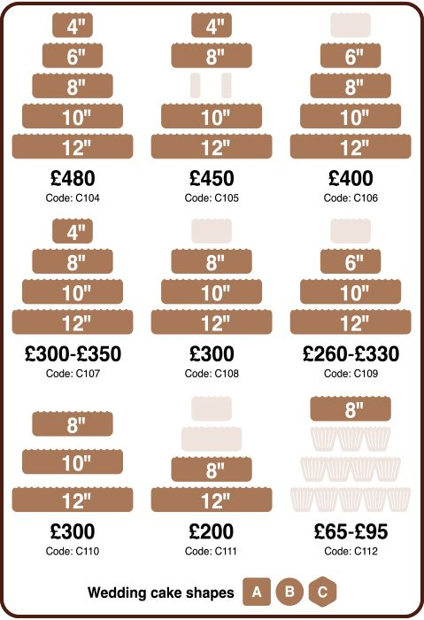 Check This Wedding Cake Prices