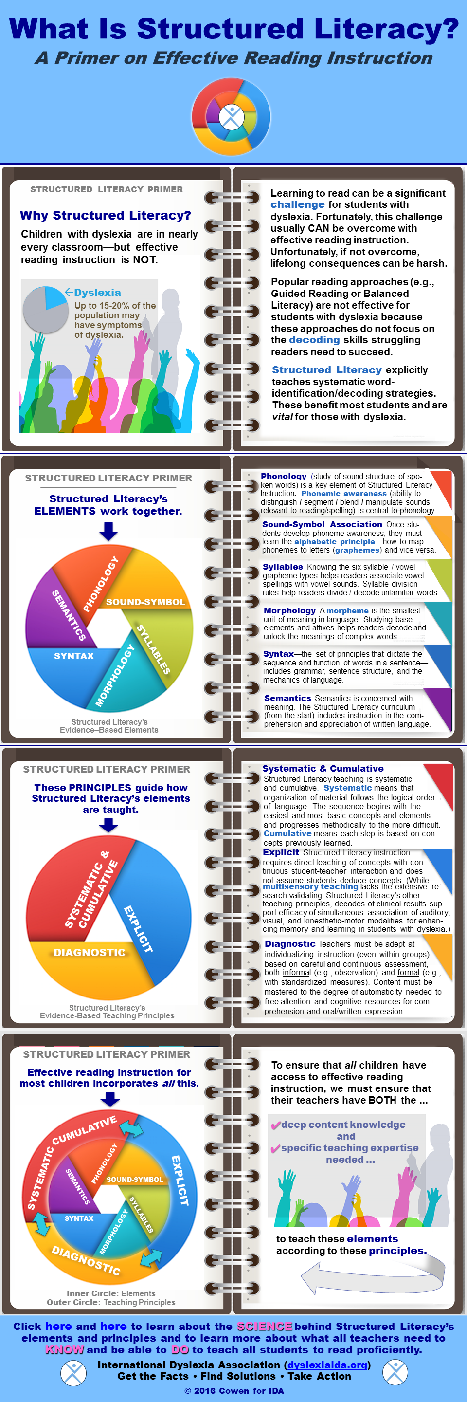 An infographic demonstrating the necessary components for a literacy program that is structured for