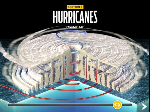 Animated Cross Section Of A Hurricane From Extreme Weather For Ipad Extreme Weather Kids Discover Ipad Kids