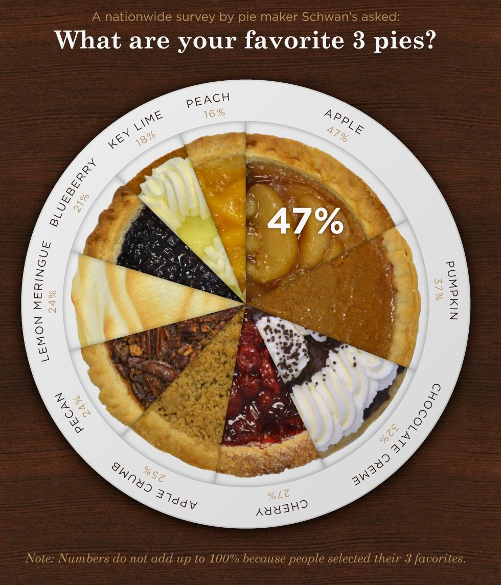 A pie chart about pies taste of history pinterest pie charts a pie chart about pies nvjuhfo Images