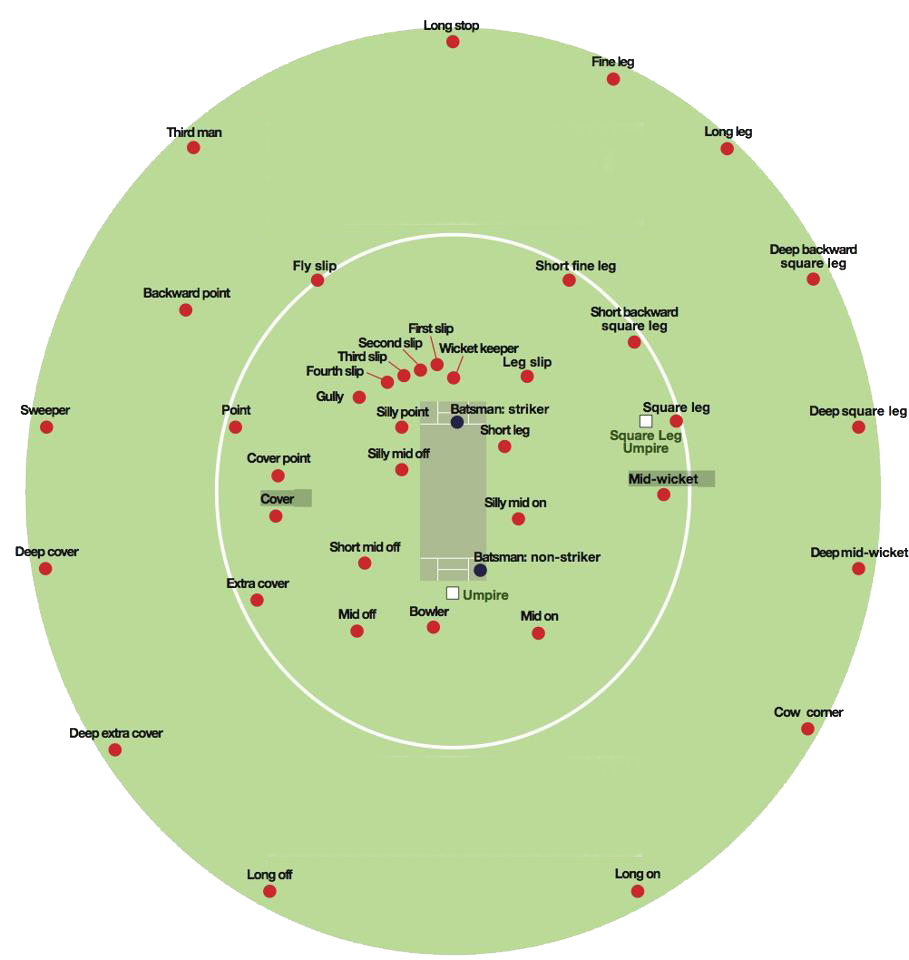 Fielding positions for right handed bat but no cow corner fielding positions for right handed bat but no cow corner pooptronica Gallery
