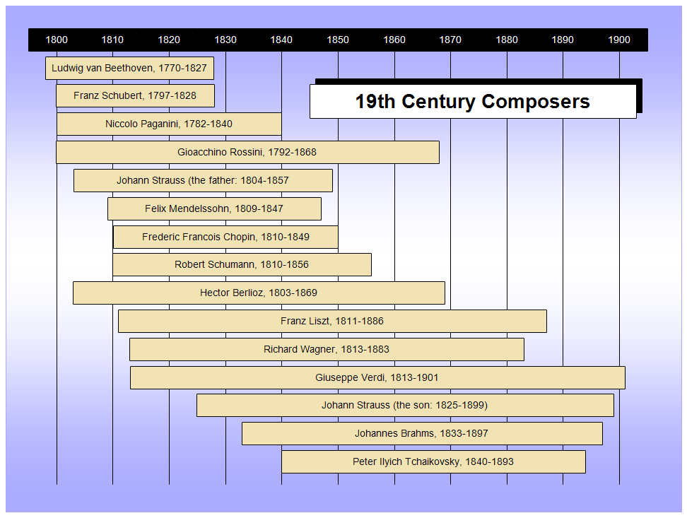 Th Century Composers Timeline  Hs Art    Timeline