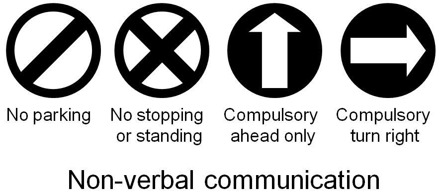 It happens through signs, symbols, colours, gestures, body