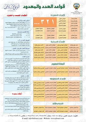 بوستر قواعد العدد والمعدود Pdf Learn Arabic Language Learning Arabic Arabic Alphabet For Kids