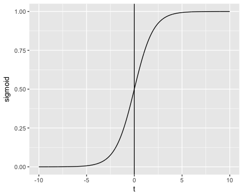 Generalized Linear Model Glm In R With Example Https Www Guru99 Com R Generalized Linear Model Html Linear Model Logistic Regression