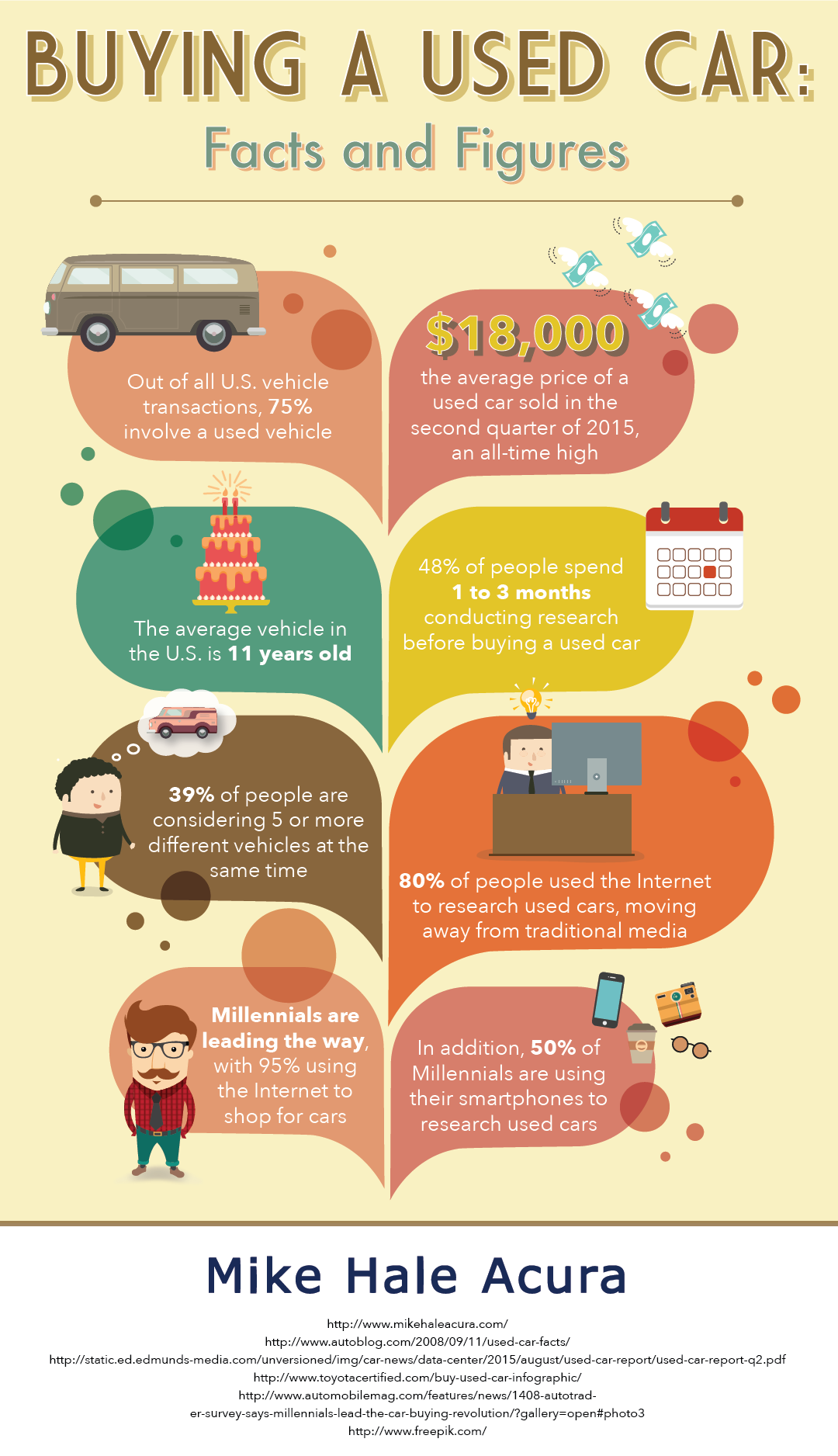 Buying a Used Car: Facts and Figures | Useful Car Tips | Pinterest ...