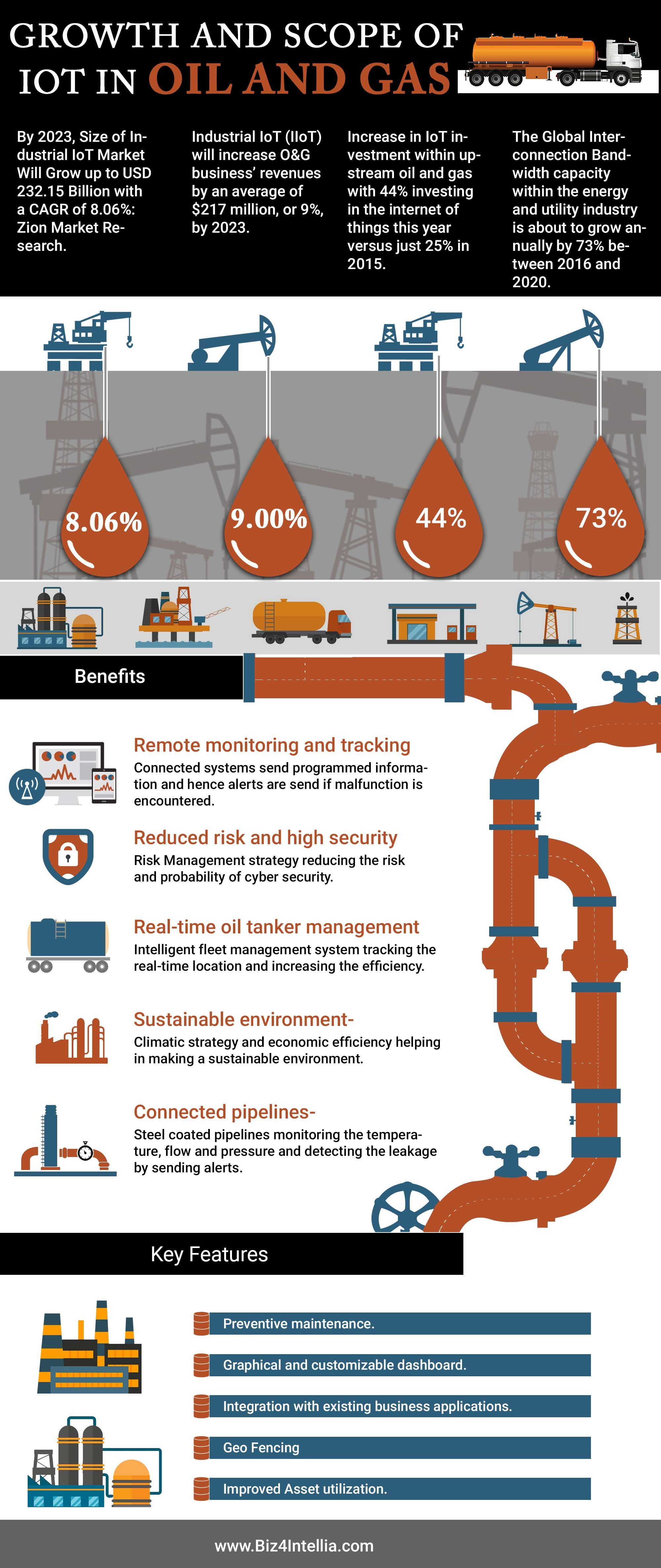The Growth And Scope Of Iot In Oil And Gas Oil And Gas Petroleum Engineering Safety Infographic