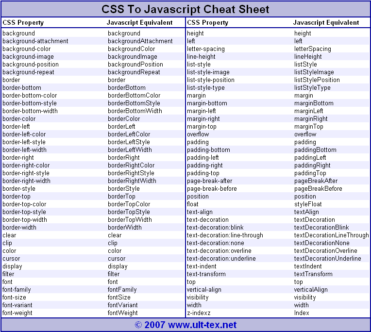 Css to javascript cheat sheet html5 css3 js pinterest tech css to javascript cheat sheet malvernweather Choice Image
