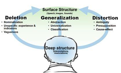 Meta model of language - memecon   Nlp techniques, Nlp ...