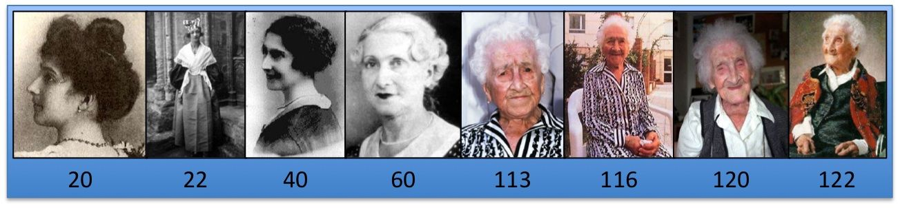 Jeanne Louise Calment lived until she was 122! She had to quit smoking T 118 because she could no longer hold a cigarette and was a fire hazard!
