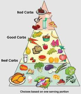 You Are As Young As You Feel: Fats vs. Carbs | anti aging whole foods | anti aging foods