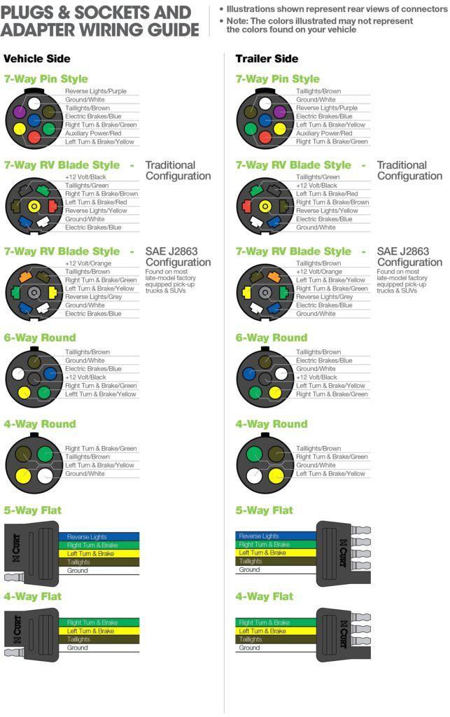 7 Blade Trailer Plug Wiring : blade, trailer, wiring, Unique, Wiring, Diagram, Trailer, Prepossessing, Diagram,, Light, Wiring,