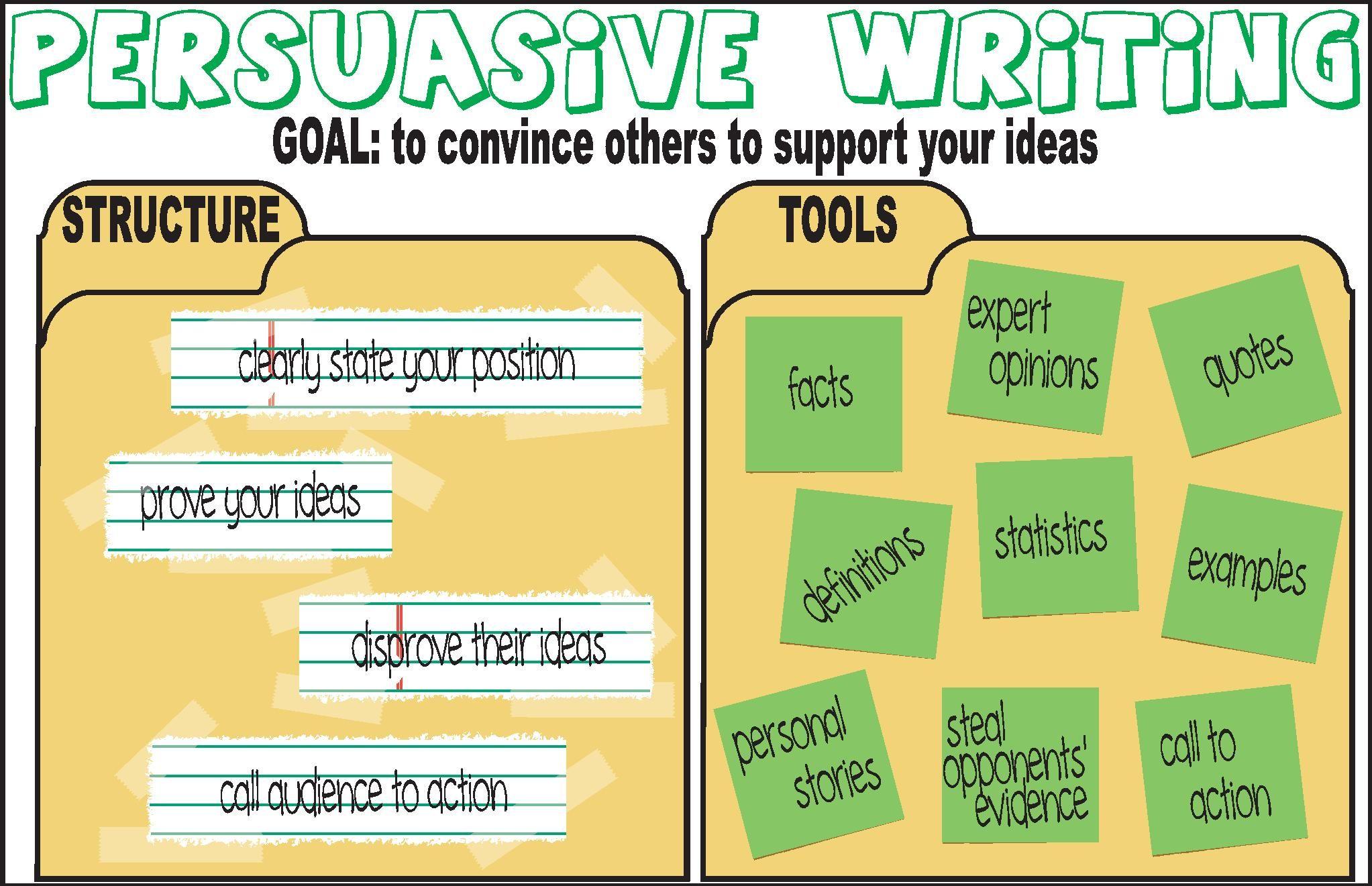 Persuasive Writing Grammar Poster