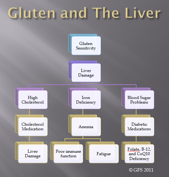 Gluten Linked to Autoimmune Liver Disease | For the HEALTH of it! : The good & bad | Liver ...