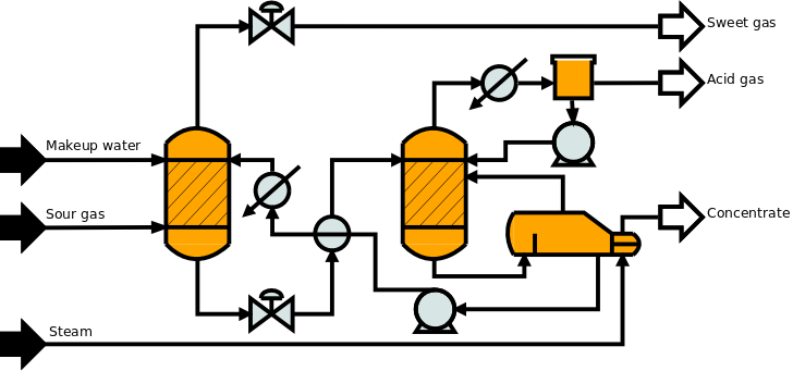 fire up that reactor  dia comes with an extensive set of chemical process diagram clip art Piping Diagram