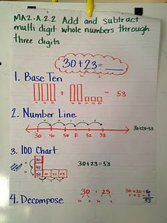 Adding  subtracting anchor chart also math misc rh pinterest