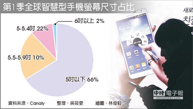 第1季全球智慧型手機螢幕尺寸占比